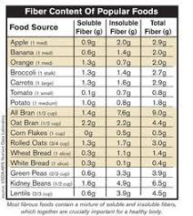 Soluble And Insoluble Fiber Chart Google Search Fiber