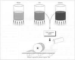 how lipstick is made material