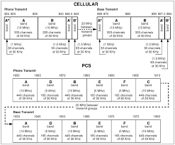 European Frequency Allocation Chart All About Personal Communications Systems From Spread