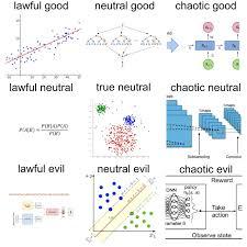 Machine Learning Algorithm Alignment Chart Programmerhumor