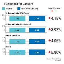 Fuel Prices Increase In Uae For January 2018 Community