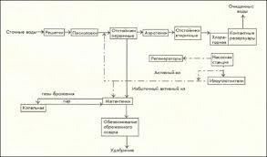 Реферат Надежность биотехнологических систем и охрана окружающей  3 2 Экологически безопасная технологическая схема опытного производства