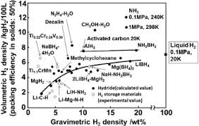 Liquid Ammonia Density Chart Ammonia For Power Sciencedirect