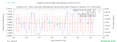 loopstats time offset daily averages date 201805 server ntp1 sp se go to next item top
