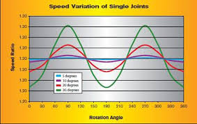 Setup Driveshafts Universal Joints And Pinion Angle For