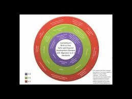 Overview Of The Ct Elds For Principals And Kindergarten