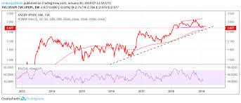 Usd Jpy Forecast Eyes 105 00 As Correlation With 10yr Yield