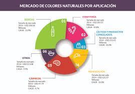 Los Colores Naturales En Las Diferentes Industrias De A B