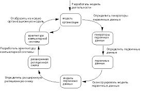 Программные средства поддержки жизненного цикла ПО Рефераты ru Информационная система создается последовательным построением ряда моделей начиная с модели бизнес процессов и заканчивая моделью программы