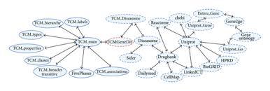 The Big Linked Biomedical Knowledge Graph Of Biotcm Se Download