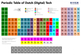 The Netherlands - a periodic table of (Digital) Tech - visitreturn ...
