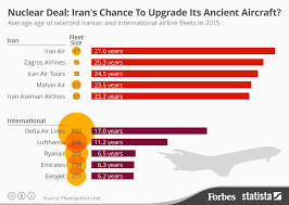 Chart Nuclear Deal Irans Chance To Upgrade Its Ancient