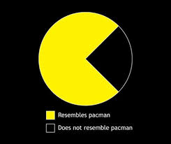 Pacman Pie Chart Coolest Latest Gadgets Geek Clothing The Pacman Pie
