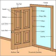 Panel Door Construction Diagram HomeTips