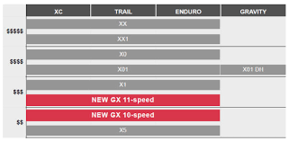Sram Wide Range Gets Wider With New Gx 1x11 2x11 And 2x10