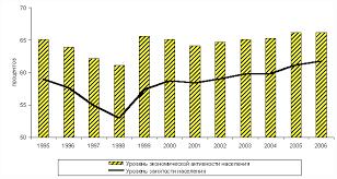 Реферат Трудовые ресурсы и трудовой потенциал общества  Трудовые ресурсы и трудовой потенциал общества