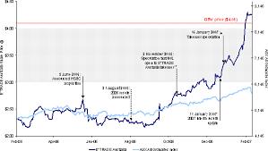 Anz Maintains 4 05 Bid For E Trade Australia