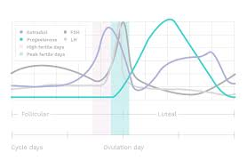 How To Use Basal Body Temperature To Determine Ovulation