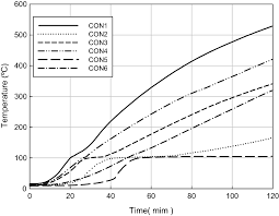 I Beam Chart Pdf Effect Of Loading And Beam Sizes On The Structural Behaviors