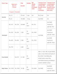 3g Data Rate Plans Comparison Idea Vs Vodafone Vs Airtel Vs