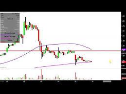 Terra Tech Stock Chart Videos Matching Terra Tech Corp Trtc Stock Chart