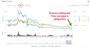 Bitcoins eur 6 95 picclick de. Poloniex Down Bitcoin Value In 2009