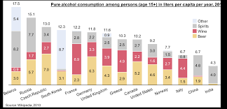 Stacked Bar Chart Example Stacked Bar Chart Showing Pure Alcohol Consumption By Type