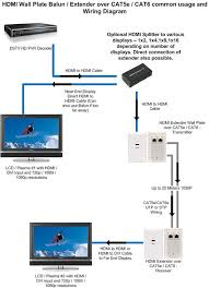 cat5 wall plate wiring diagram wirdig hdmi over cat5 cat6 extender wall plate pair single port