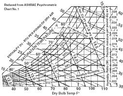 Hvac Chart Hvac Ashrae Psychometricchart Engineers Edge