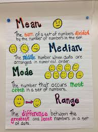 Mean Median Mode Anchor Chart Mean Median Mode And Range Anchor Chart Picture Only