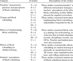 Block Scheduling Colleges Final Groupings Of Studies On The Block Schedule Number Download Table