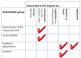 stakeholder analysis   best way to analyse stakeholdersanalyse stakeholder interest