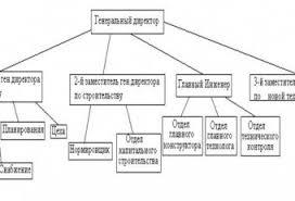 Отчет по производственной практике Страница Отчеты по  Отчет по Производственной Практике Автоматизация