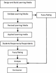 Research Design Diagram Block Diagram Of Research Methodology Download Scientific