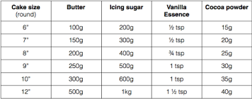 Buttercream Quantities For Different Sized Cakes Add