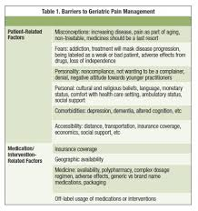Medicine Chart For Seniors Pain Management In The Elderly Treatment Considerations