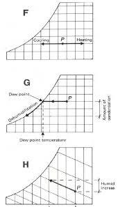 Psychrometric Chart Dehumidification Psychrometric Processes F Cooling Heating G