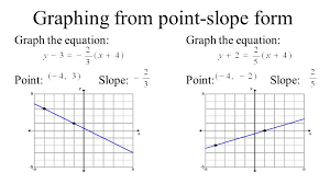 4 graphing from point slope form graph the equation point slope graph the equation point slope