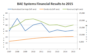 Bae Systems Has A Decent Dividend But Is It Good Value