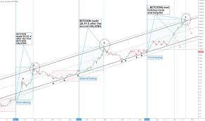 Bitcoin Halving Price Chart Halving Tradingview