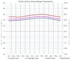 Rio De Janeiro Climate Chart Average Temperatures In Rio De Janeiro Brazil Temperature
