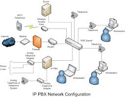 pbx system wiring diagram pbx image wiring diagram ip pbx wiring diagram ip auto wiring diagram schematic on pbx system wiring diagram