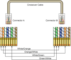 ethernet crossover cable ethernet cable router switch blog ethernet wiring on cable to verify a crossover cable is configured as follows