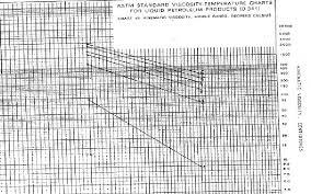 Viscosity Range Chart Astm D 341diagram For Determination Of Viscosity Indices Of