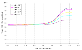 moi size as function of the ideal moi size by using a 424 n figure 9 moi size as function of the ideal moi size by using a 424