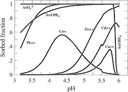 Metal Precipitation Ph Chart Vadose Zone Journal Special Submissions Contaminant