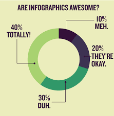Hollow Pie Chart Pie Charts What Works And What Doesnt Submit Infographics