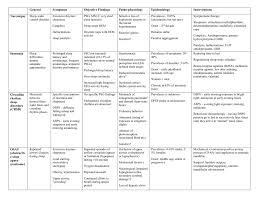 Melatonin Dose Chart Sleep Disorders Chart