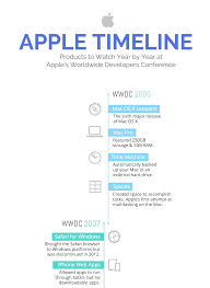 a timeline template the top 9 infographic template types venngage
