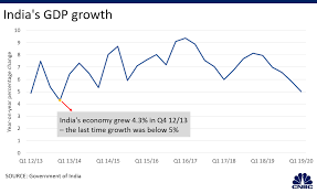 Gdp Growth Rate Comparison Chart Indias Quarterly Growth Falls To Slowest Pace Since 2013